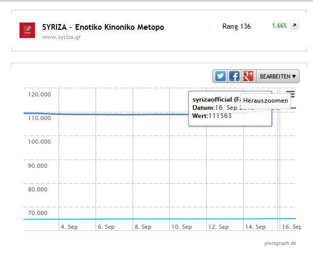 diagramma syriza