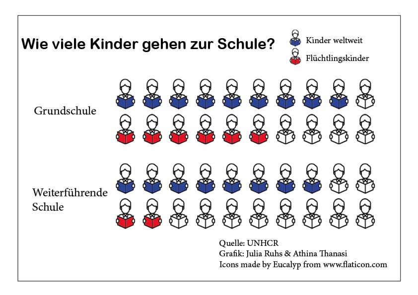 Wie viele Kinder gehen in die Schule?